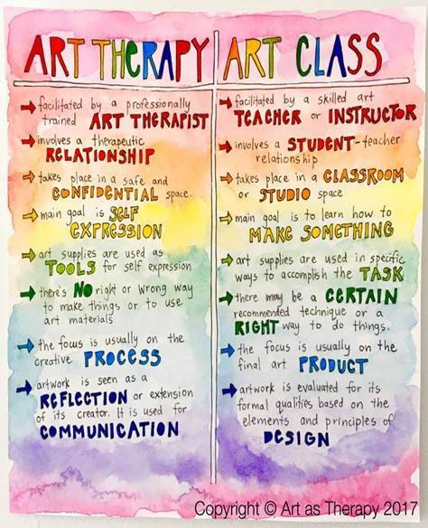 What is Arts Therapy? 2